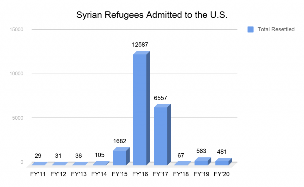 Graph of Syrian Refugees Admitted to the United States